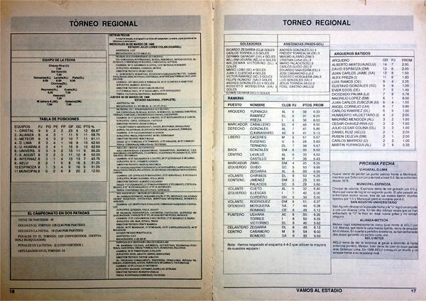 Los complicados Torneos Regionales de los ochentas tuvieron su toque estadístico en Todo Fútbol (Recorte: revista Todo Fútbol)