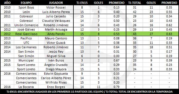 Los goleadores de los equipos que ascendieron desde la temporada de 2010 (Gráfico: Roberto Gando / DeChalaca.com)